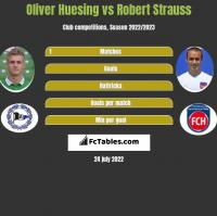 Oliver Huesing vs Robert Strauss h2h player stats