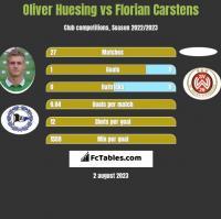 Oliver Huesing vs Florian Carstens h2h player stats