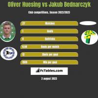 Oliver Huesing vs Jakub Bednarczyk h2h player stats