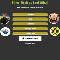 Oliver Kirch vs Axel Witsel h2h player stats