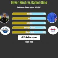 Oliver Kirch vs Daniel Olmo h2h player stats