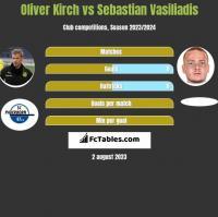 Oliver Kirch vs Sebastian Vasiliadis h2h player stats