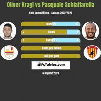 Oliver Kragl vs Pasquale Schiattarella h2h player stats