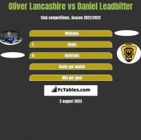 Oliver Lancashire vs Daniel Leadbitter h2h player stats