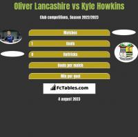 Oliver Lancashire vs Kyle Howkins h2h player stats