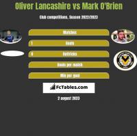 Oliver Lancashire vs Mark O'Brien h2h player stats