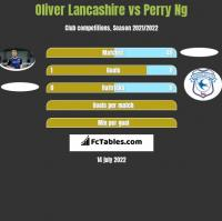 Oliver Lancashire vs Perry Ng h2h player stats