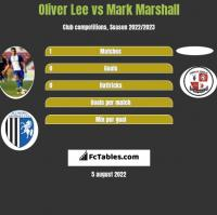 Oliver Lee vs Mark Marshall h2h player stats