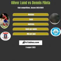 Oliver Lund vs Dennis Flinta h2h player stats