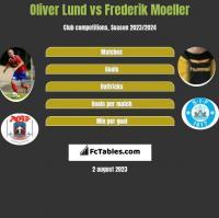 Oliver Lund vs Frederik Moeller h2h player stats