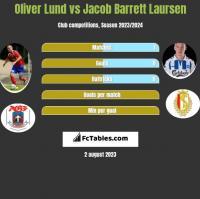 Oliver Lund vs Jacob Barrett Laursen h2h player stats