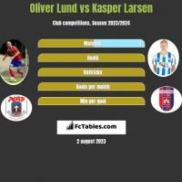 Oliver Lund vs Kasper Larsen h2h player stats