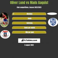 Oliver Lund vs Mads Aaquist h2h player stats