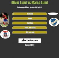 Oliver Lund vs Marco Lund h2h player stats