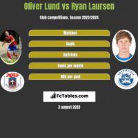 Oliver Lund vs Ryan Laursen h2h player stats