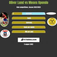 Oliver Lund vs Moses Opondo h2h player stats