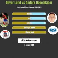 Oliver Lund vs Anders Hagelskjaer h2h player stats