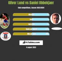 Oliver Lund vs Daniel Obbekjaer h2h player stats