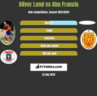 Oliver Lund vs Abu Francis h2h player stats