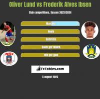 Oliver Lund vs Frederik Alves Ibsen h2h player stats