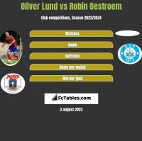 Oliver Lund vs Robin Oestroem h2h player stats