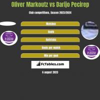 Oliver Markoutz vs Darijo Pecirep h2h player stats