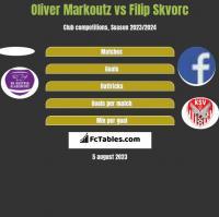 Oliver Markoutz vs Filip Skvorc h2h player stats