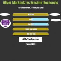 Oliver Markoutz vs Kresimir Kovacevic h2h player stats