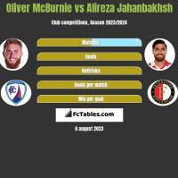 Oliver McBurnie vs Alireza Jahanbakhsh h2h player stats
