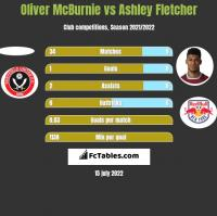 Oliver McBurnie vs Ashley Fletcher h2h player stats