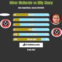 Oliver McBurnie vs Billy Sharp h2h player stats