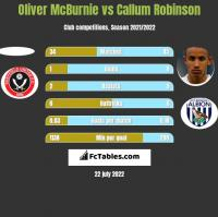 Oliver McBurnie vs Callum Robinson h2h player stats