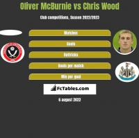 Oliver McBurnie vs Chris Wood h2h player stats