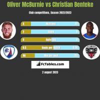 Oliver McBurnie vs Christian Benteke h2h player stats