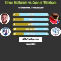 Oliver McBurnie vs Connor Wickham h2h player stats