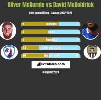 Oliver McBurnie vs David McGoldrick h2h player stats