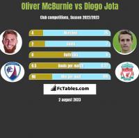 Oliver McBurnie vs Diogo Jota h2h player stats