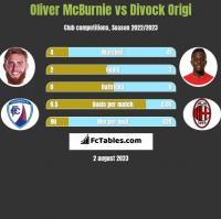 Oliver McBurnie vs Divock Origi h2h player stats