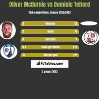 Oliver McBurnie vs Dominic Telford h2h player stats