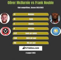 Oliver McBurnie vs Frank Nouble h2h player stats
