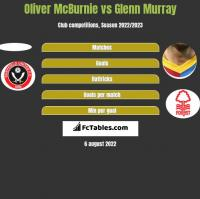 Oliver McBurnie vs Glenn Murray h2h player stats