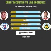 Oliver McBurnie vs Jay Rodriguez h2h player stats