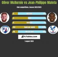 Oliver McBurnie vs Jean-Philippe Mateta h2h player stats