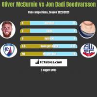 Oliver McBurnie vs Jon Dadi Boedvarsson h2h player stats