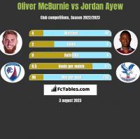 Oliver McBurnie vs Jordan Ayew h2h player stats
