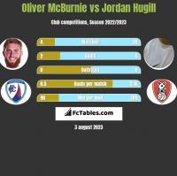 Oliver McBurnie vs Jordan Hugill h2h player stats