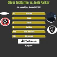Oliver McBurnie vs Josh Parker h2h player stats
