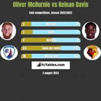 Oliver McBurnie vs Keinan Davis h2h player stats