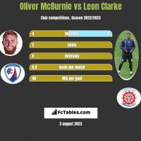 Oliver McBurnie vs Leon Clarke h2h player stats