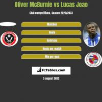 Oliver McBurnie vs Lucas Joao h2h player stats